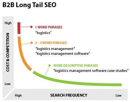 Long tail SEO - Tipos de palabras clave para posicionamiento en buscadores