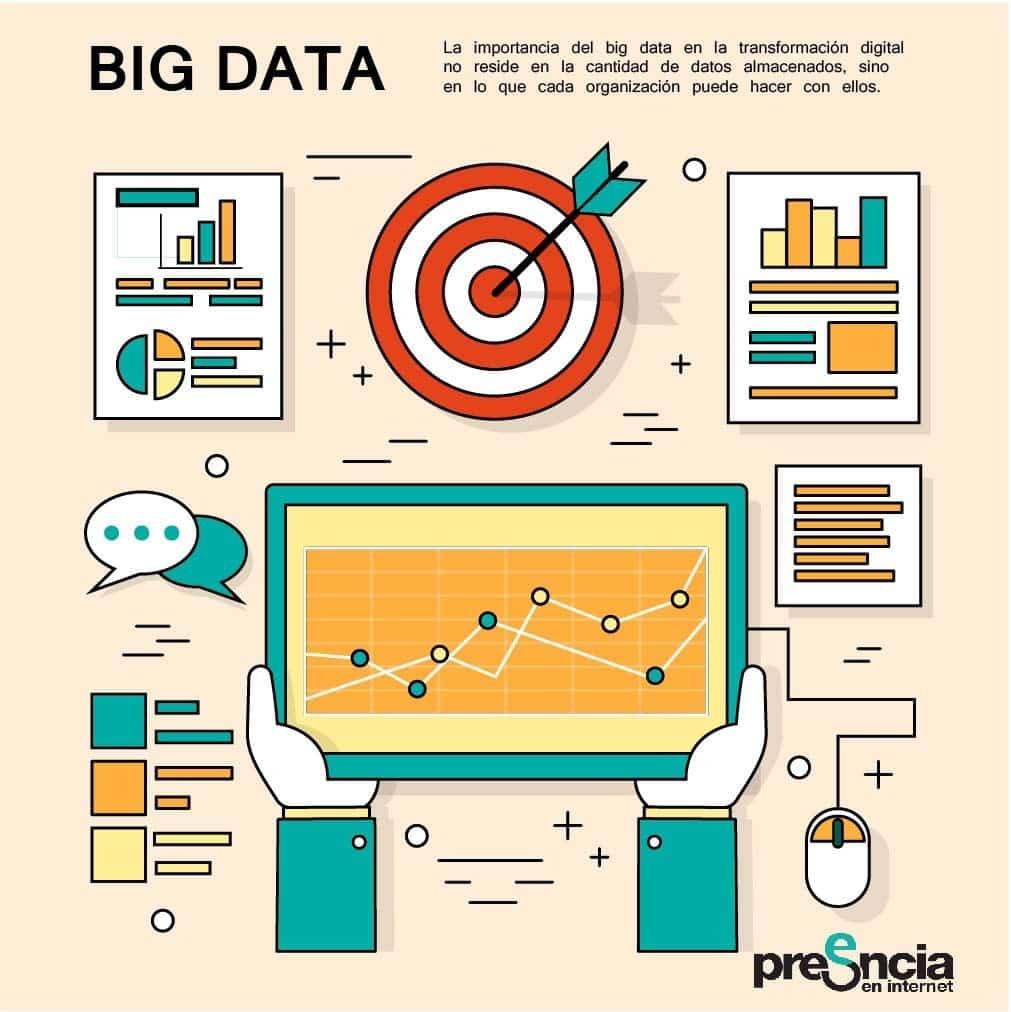 La importancia del big data en la transformación digital no reside en la cantidad de datos almacenados, sino en lo que cada organización puede hacer con ellos.